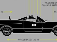 75-Year History of the Batmobile – Infographic