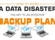 Importance of Having an Effective Data Backup Plan – Infographic
