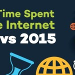 internet minute-2014 & 2015-header