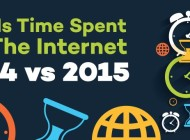 The Growth Of The Internet (2014 vs 2015) – Infographic